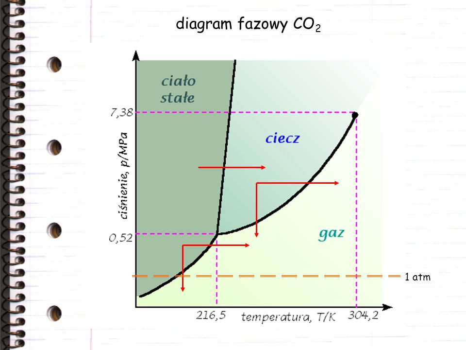 diagram fazowy CO2 1 atm