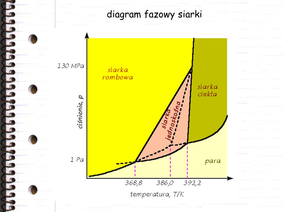 diagram fazowy siarki