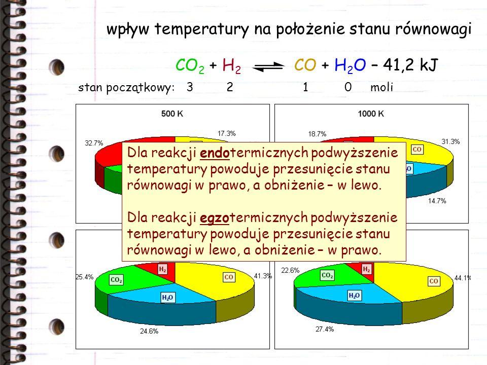 wpływ temperatury na położenie stanu równowagi