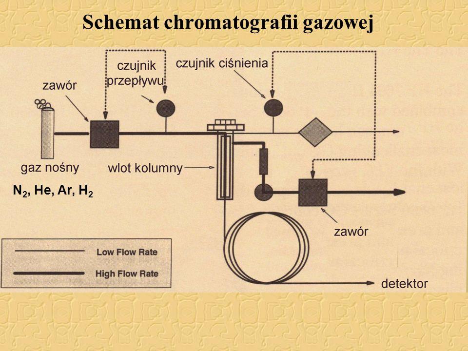 Schemat chromatografii gazowej