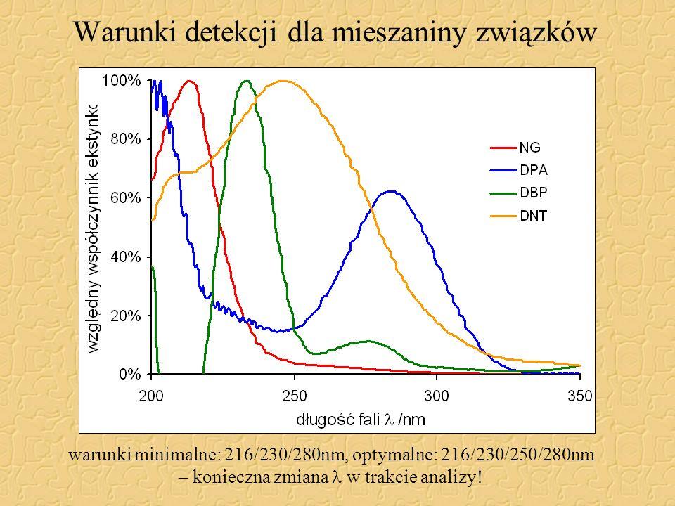 Warunki detekcji dla mieszaniny związków