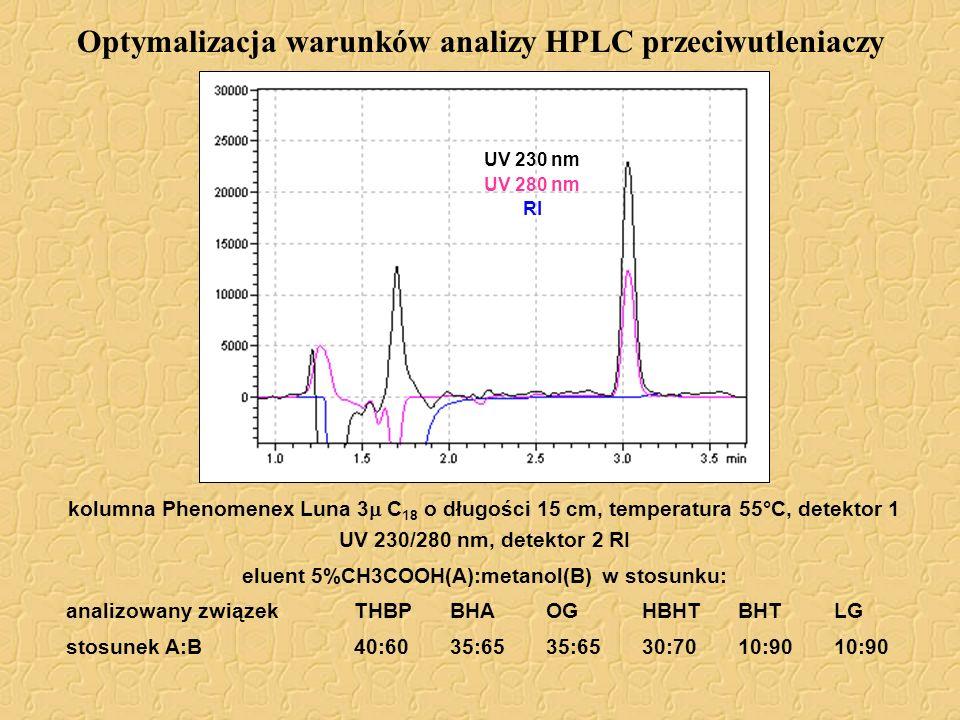 Optymalizacja warunków analizy HPLC przeciwutleniaczy