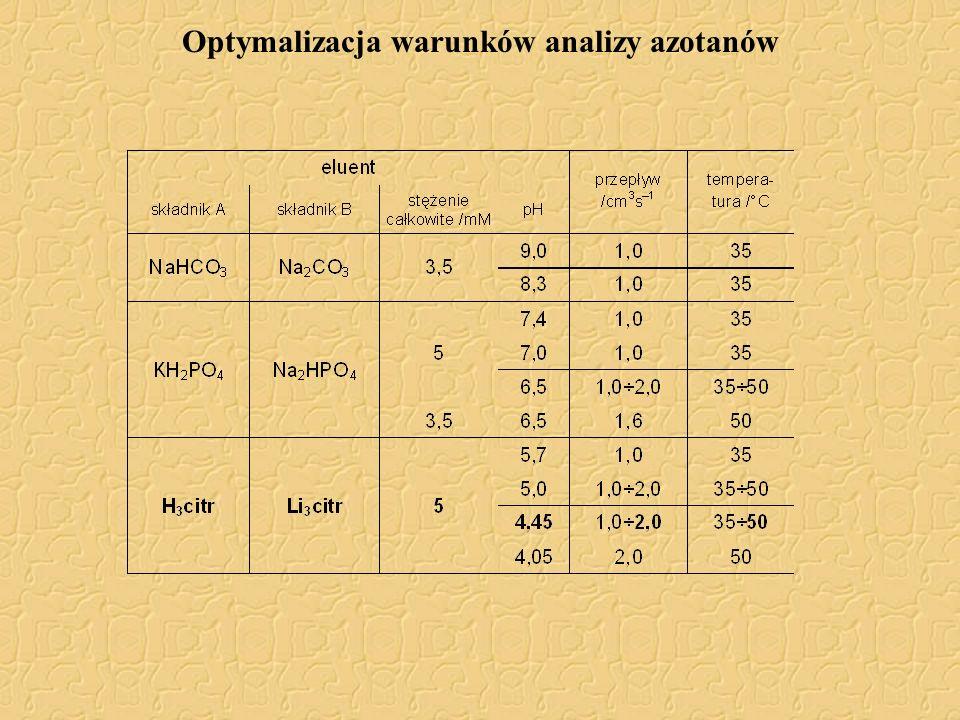 Optymalizacja warunków analizy azotanów