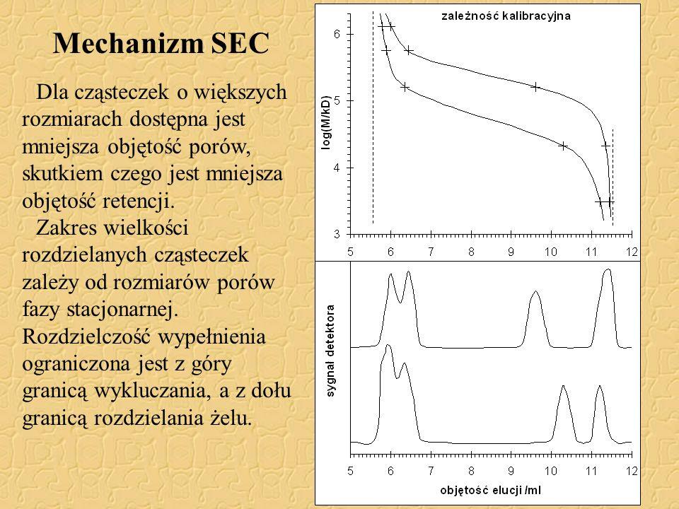 Mechanizm SEC Dla cząsteczek o większych rozmiarach dostępna jest mniejsza objętość porów, skutkiem czego jest mniejsza objętość retencji.