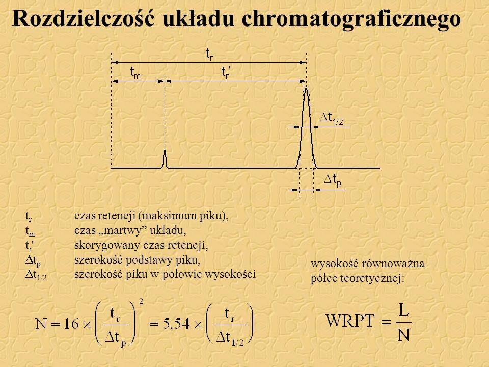 Rozdzielczość układu chromatograficznego