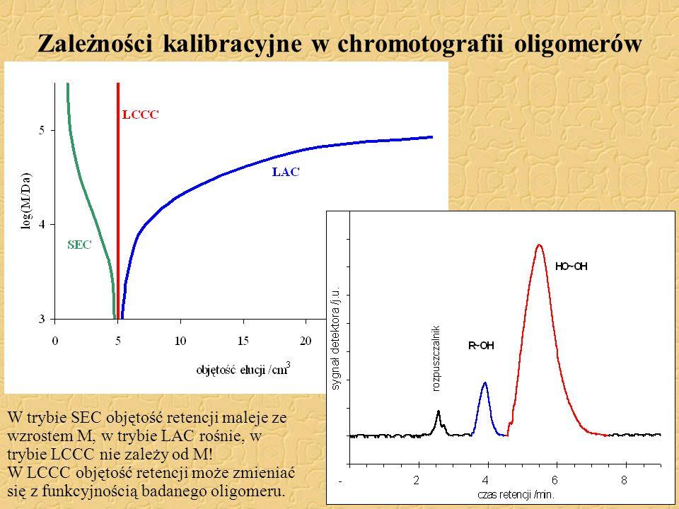 Zależności kalibracyjne w chromotografii oligomerów
