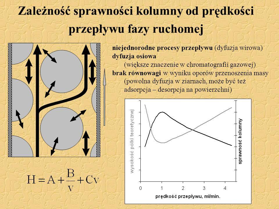 Zależność sprawności kolumny od prędkości przepływu fazy ruchomej