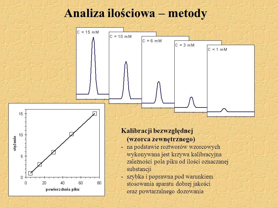 Analiza ilościowa – metody