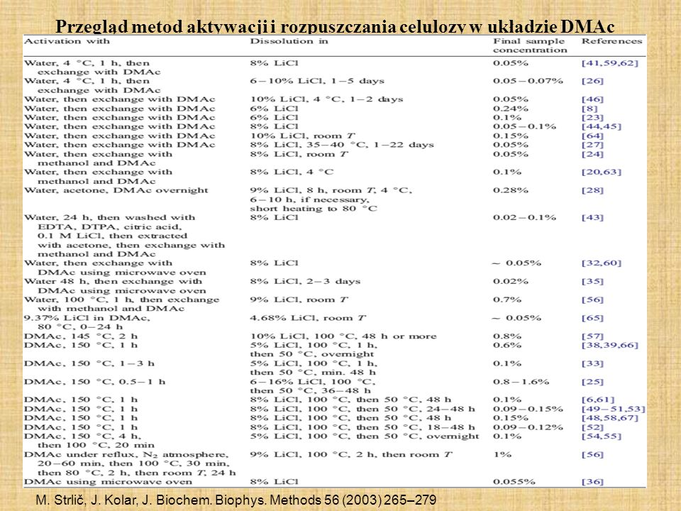 Przegląd metod aktywacji i rozpuszczania celulozy w układzie DMAc