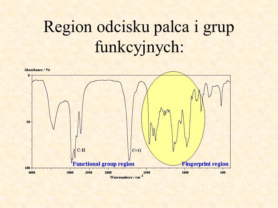 Region odcisku palca i grup funkcyjnych: