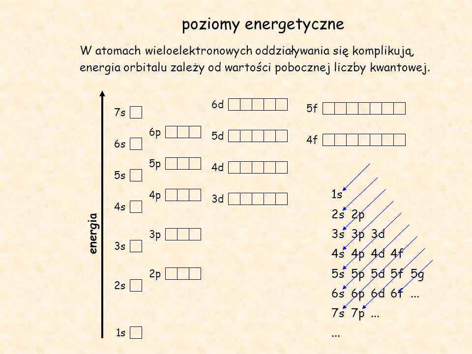 poziomy energetyczne W atomach wieloelektronowych oddziaływania się komplikują, energia orbitalu zależy od wartości pobocznej liczby kwantowej.