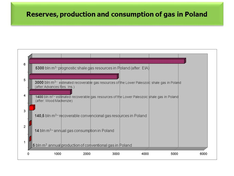 Reserves, production and consumption of gas in Poland