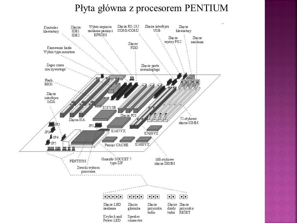 Płyta główna z procesorem PENTIUM