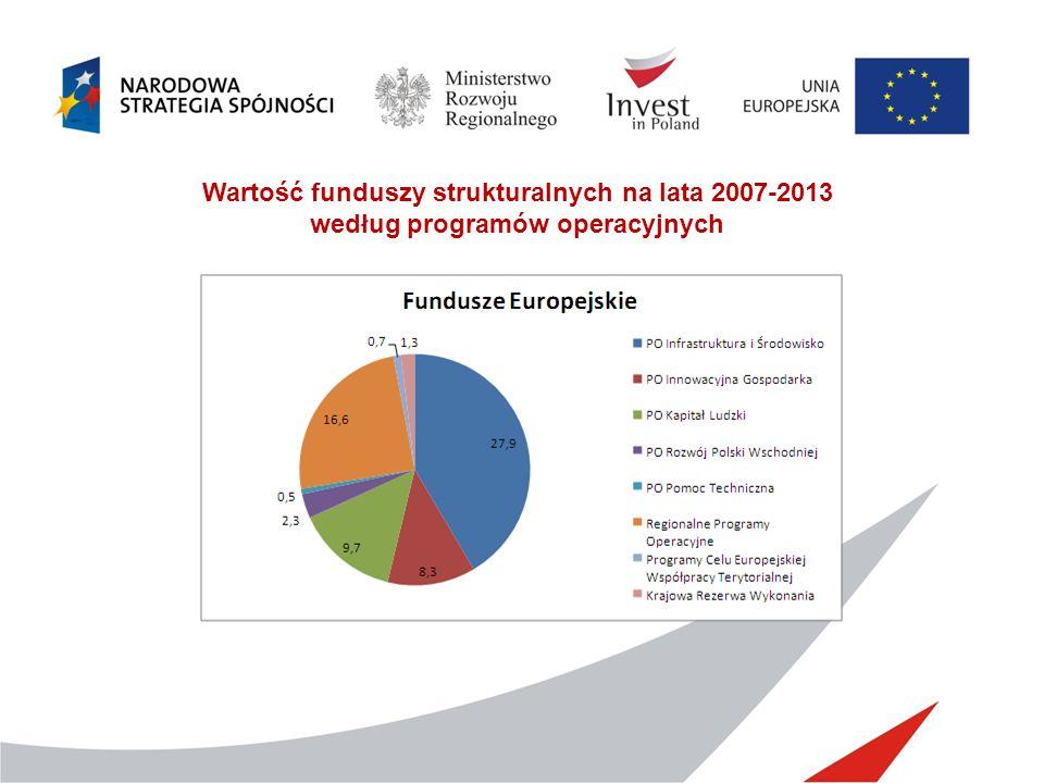 Wartość funduszy strukturalnych na lata 2007-2013
