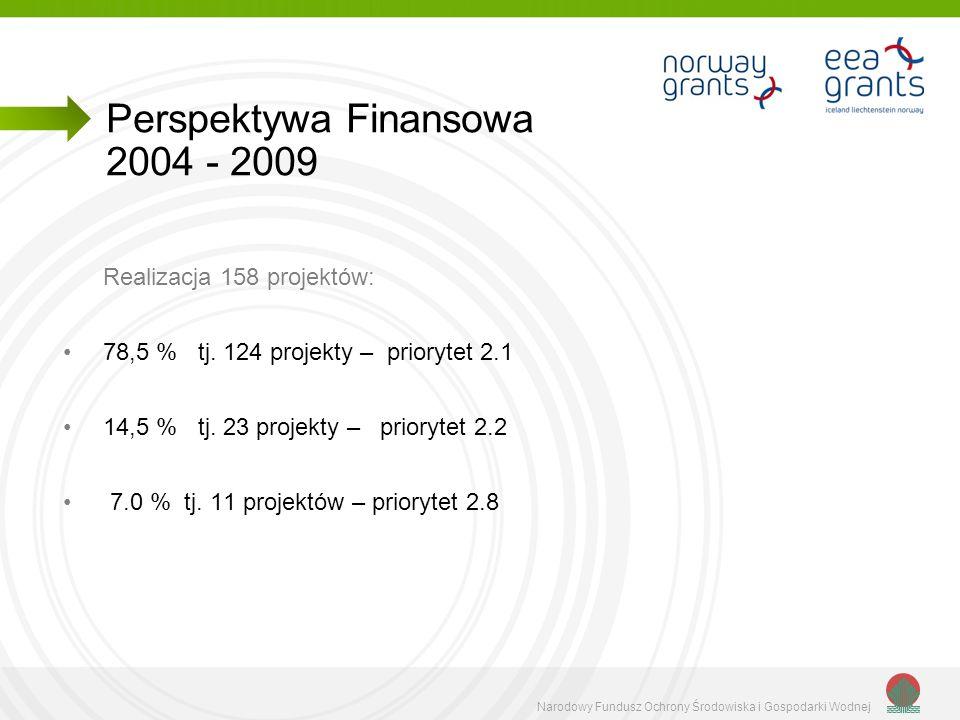 Perspektywa Finansowa 2004 - 2009
