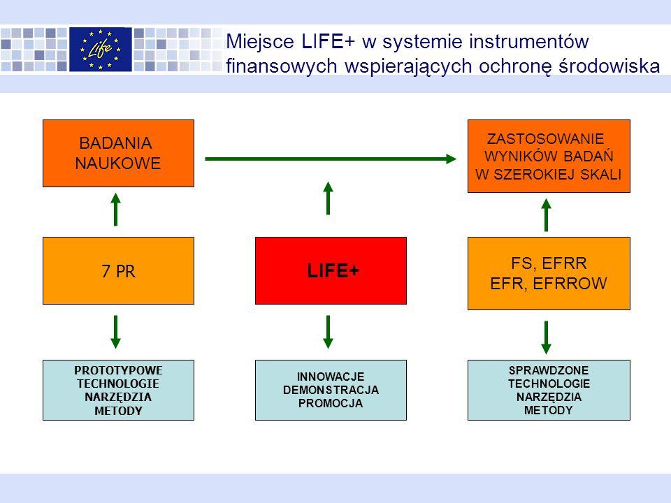 Miejsce LIFE+ w systemie instrumentów finansowych wspierających ochronę środowiska