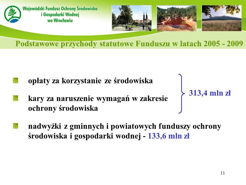 Podstawowe przychody statutowe Funduszu w latach 2005 - 2009