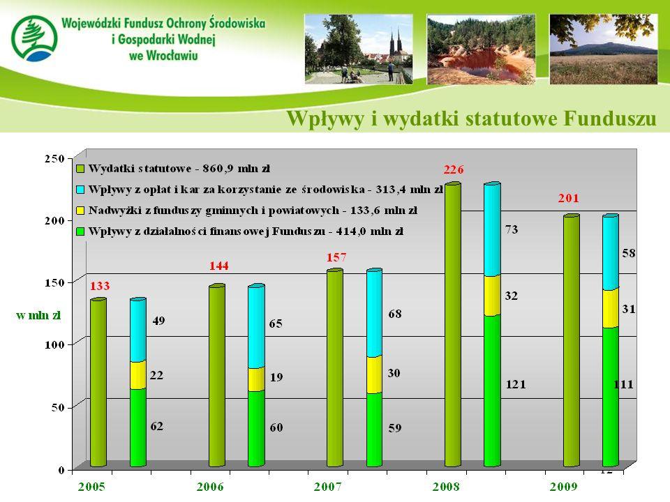 Wpływy i wydatki statutowe Funduszu