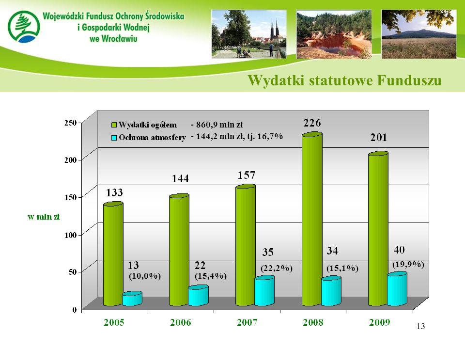 Wydatki statutowe Funduszu
