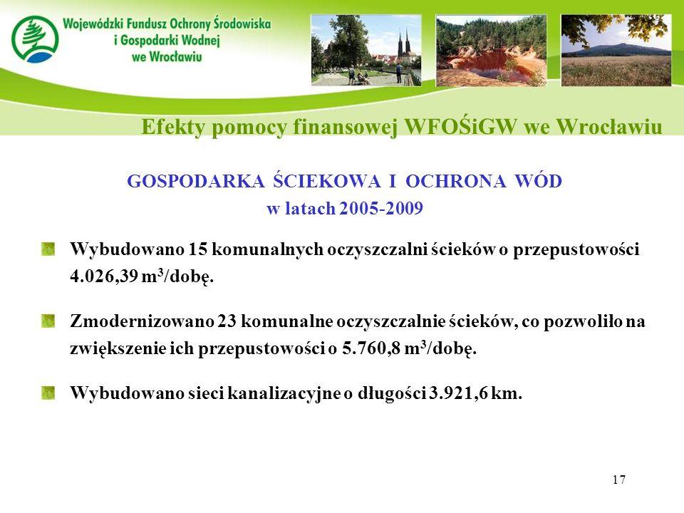 Efekty pomocy finansowej WFOŚiGW we Wrocławiu