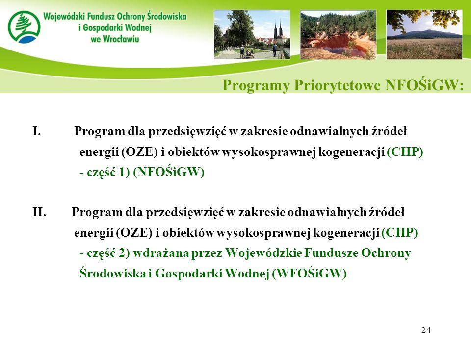 Programy Priorytetowe NFOŚiGW: