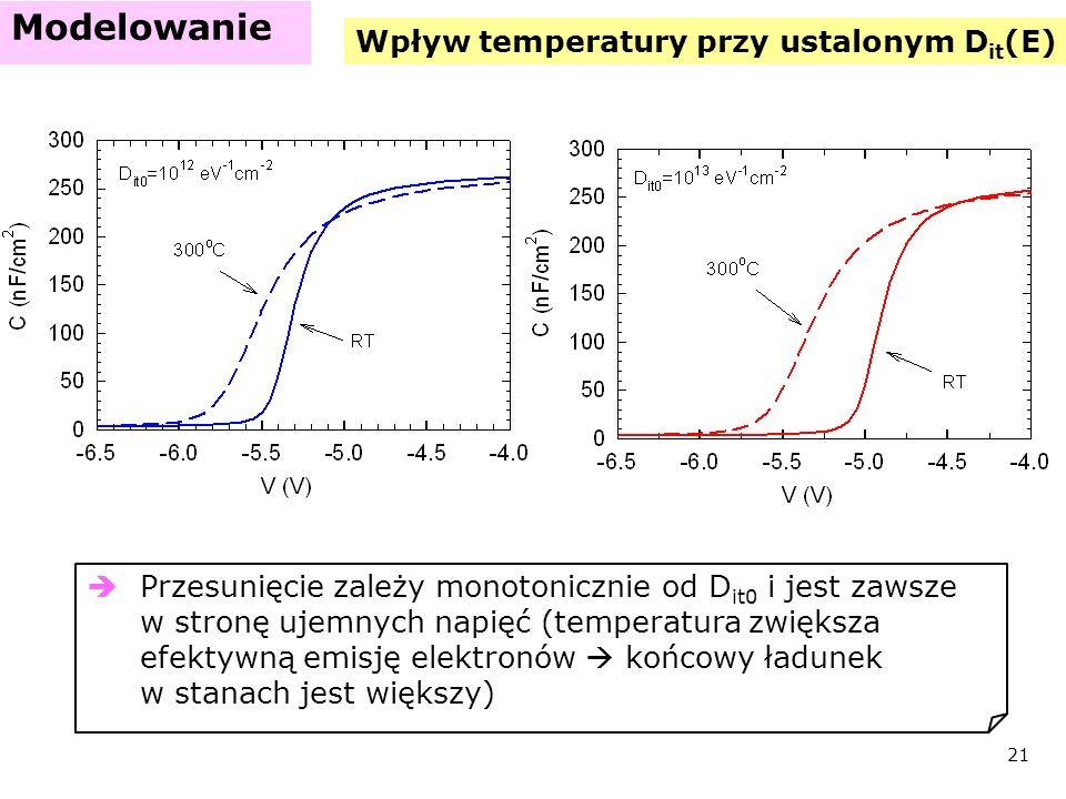 Wpływ temperatury przy ustalonym Dit(E)