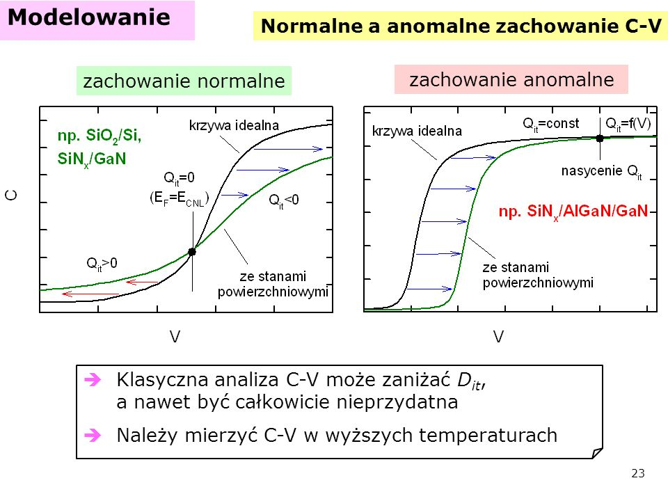 Normalne a anomalne zachowanie C-V