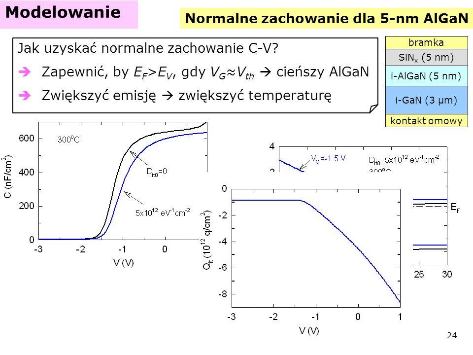 Normalne zachowanie dla 5-nm AlGaN