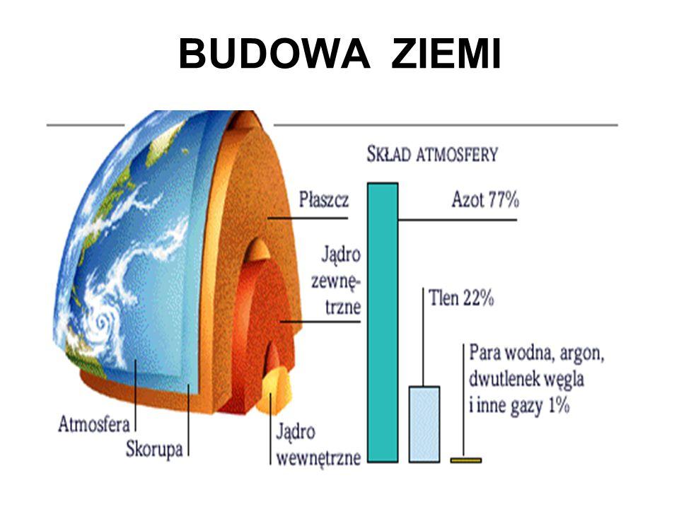 BUDOWA ZIEMI