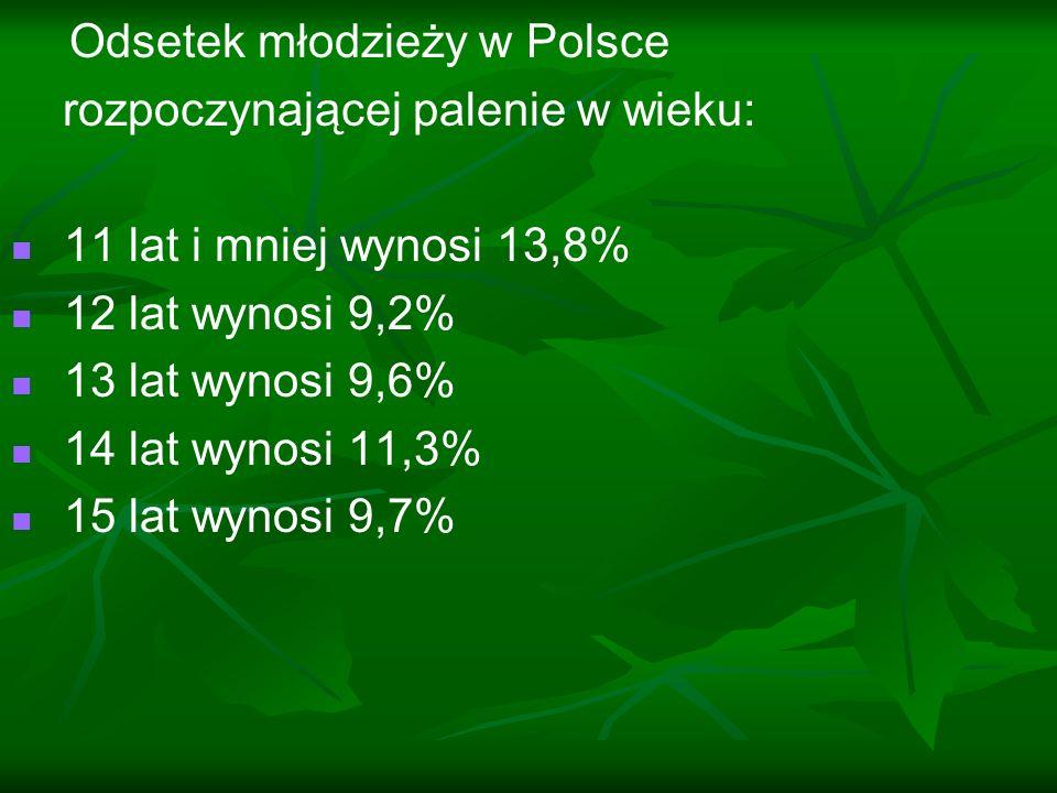 Odsetek młodzieży w Polsce