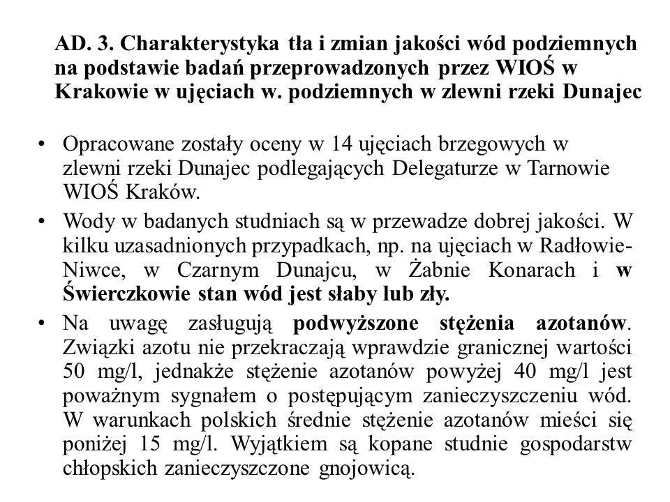 AD. 3. Charakterystyka tła i zmian jakości wód podziemnych na podstawie badań przeprowadzonych przez WIOŚ w Krakowie w ujęciach w. podziemnych w zlewni rzeki Dunajec