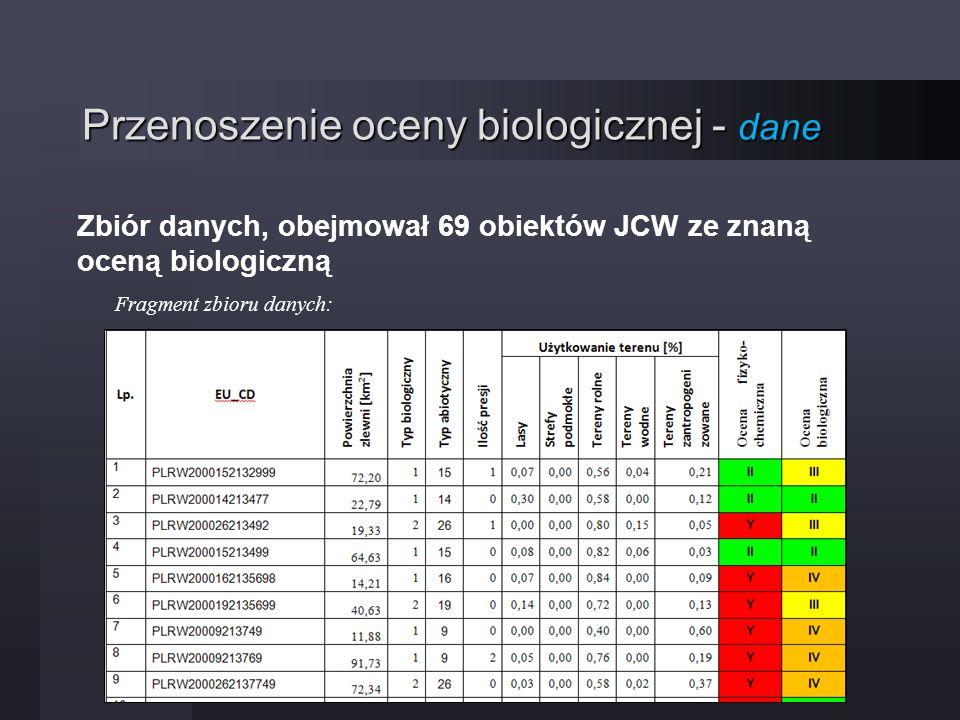 Przenoszenie oceny biologicznej - dane