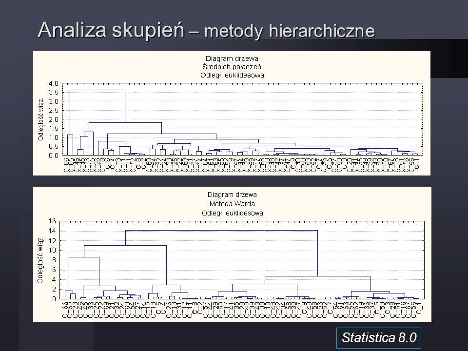 Analiza skupień – metody hierarchiczne