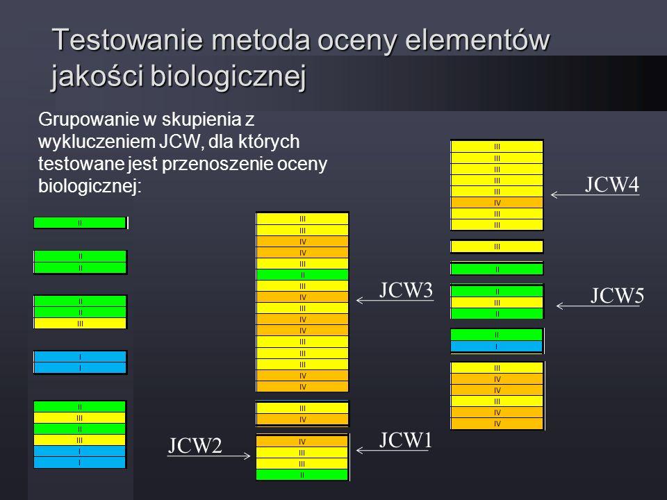 Testowanie metoda oceny elementów jakości biologicznej