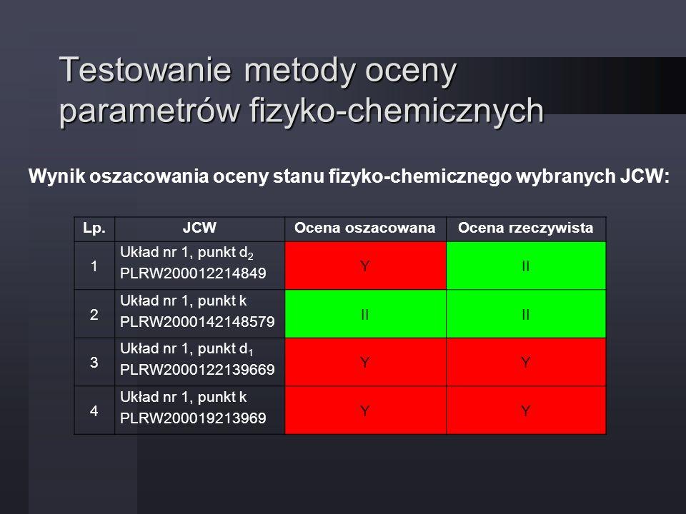 Testowanie metody oceny parametrów fizyko-chemicznych