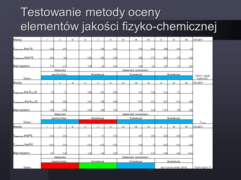 Testowanie metody oceny elementów jakości fizyko-chemicznej