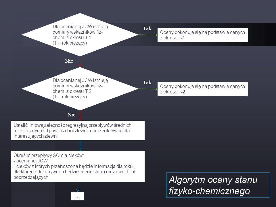 Algorytm oceny stanu fizyko-chemicznego