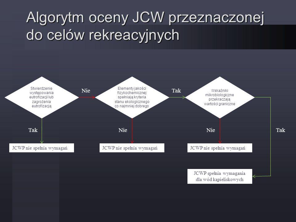 Algorytm oceny JCW przeznaczonej do celów rekreacyjnych