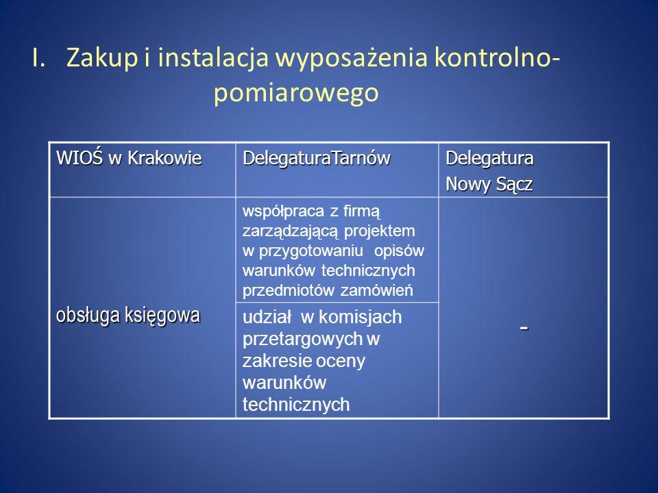I. Zakup i instalacja wyposażenia kontrolno-pomiarowego