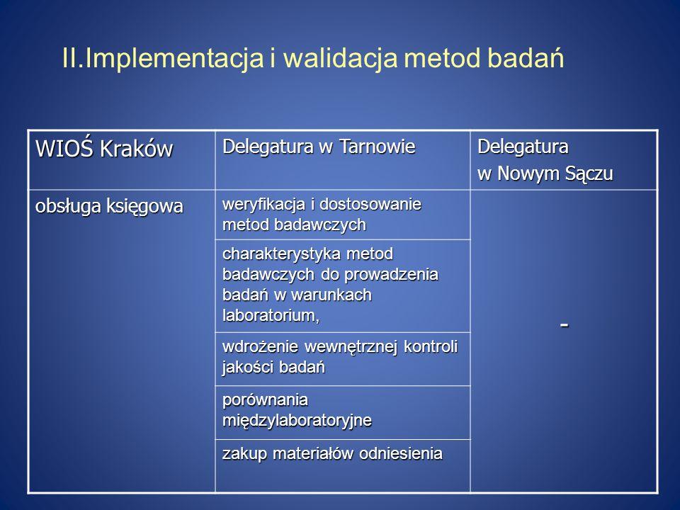 II.Implementacja i walidacja metod badań