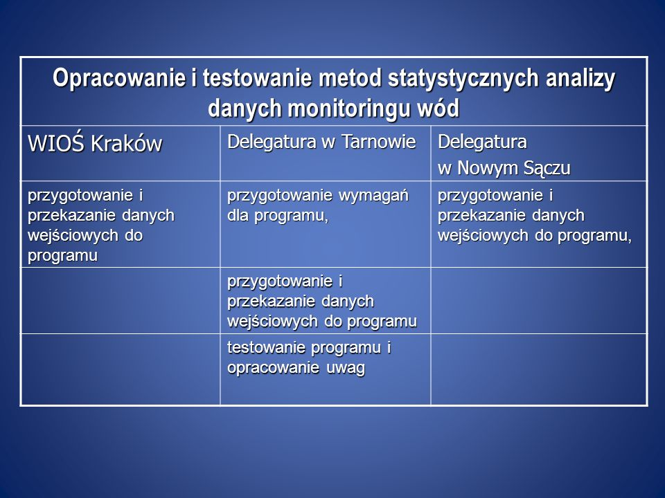 Opracowanie i testowanie metod statystycznych analizy danych monitoringu wód