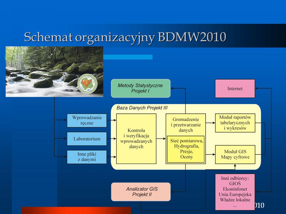Schemat organizacyjny BDMW2010