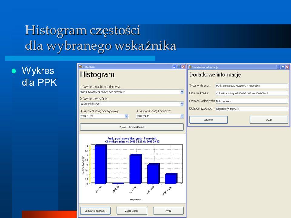 Histogram częstości dla wybranego wskaźnika