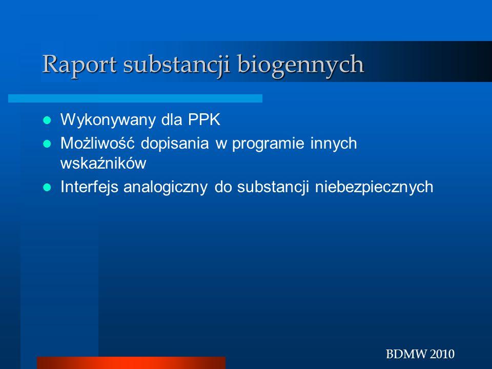 Raport substancji biogennych