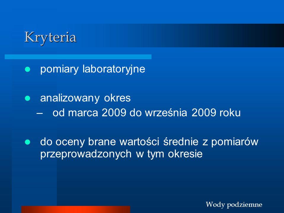 Kryteria pomiary laboratoryjne analizowany okres