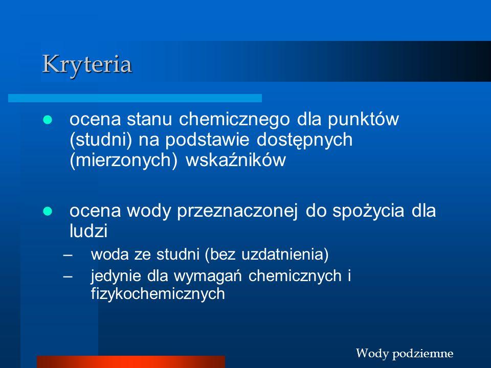 Kryteria ocena stanu chemicznego dla punktów (studni) na podstawie dostępnych (mierzonych) wskaźników.
