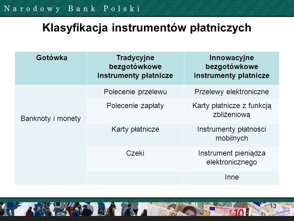 Klasyfikacja instrumentów płatniczych
