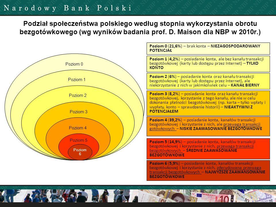 Podział społeczeństwa polskiego według stopnia wykorzystania obrotu bezgotówkowego (wg wyników badania prof. D. Maison dla NBP w 2010r.)