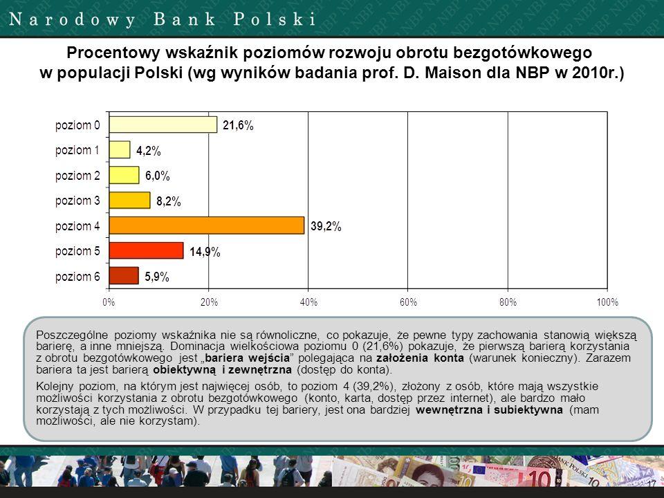 Procentowy wskaźnik poziomów rozwoju obrotu bezgotówkowego w populacji Polski (wg wyników badania prof. D. Maison dla NBP w 2010r.)