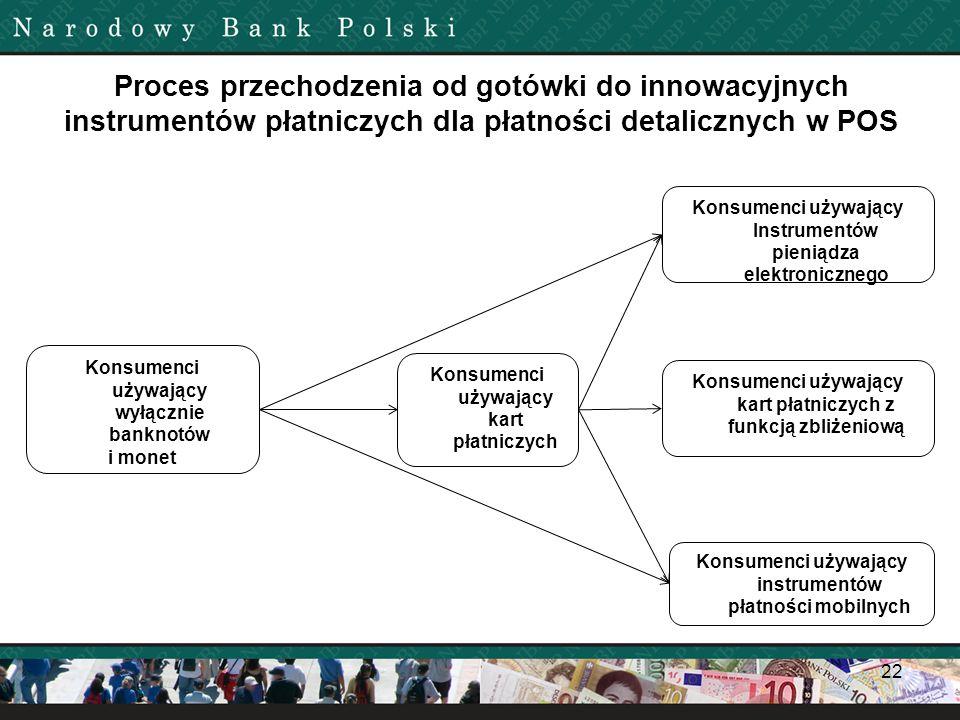 Proces przechodzenia od gotówki do innowacyjnych instrumentów płatniczych dla płatności detalicznych w POS
